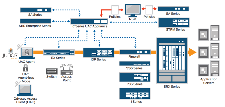 Standards-based Juniper Networks Unified Access Control (UAC)